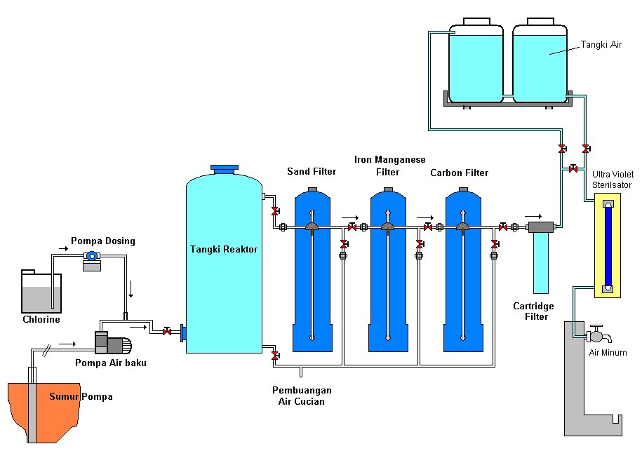 Filter Air Laundry